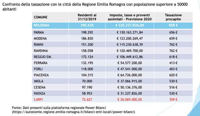 À Carpi, la charge fiscale la plus faible: 359 euros d'impôts par habitant  - Euro 2020